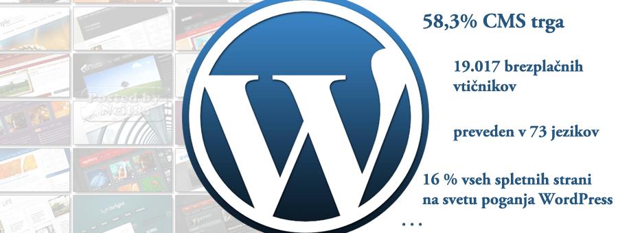 Nekaj WordPress dejstev