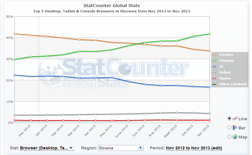 Top 5 Desktop  Tablet   Console Browsers in Slovenia from Nov 2012 to Nov 2013   StatCounter Global Stats