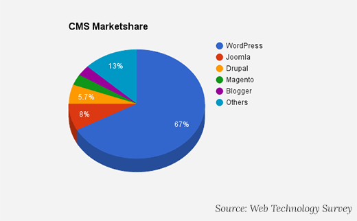 cms-marketshare-delez-trga