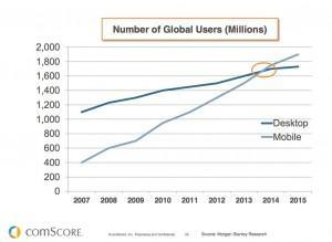 chart-mobile-surpass-desktop-2014-comscore