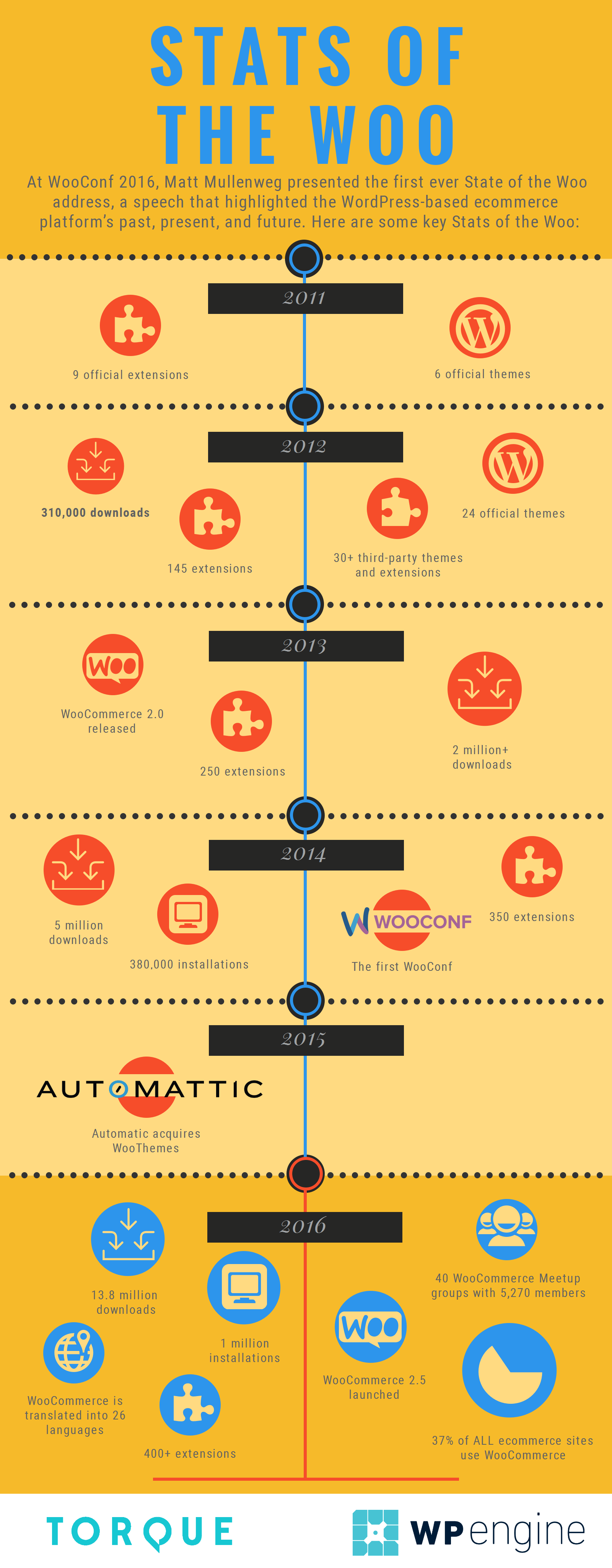 stats-of-the-woocommerce-infographic